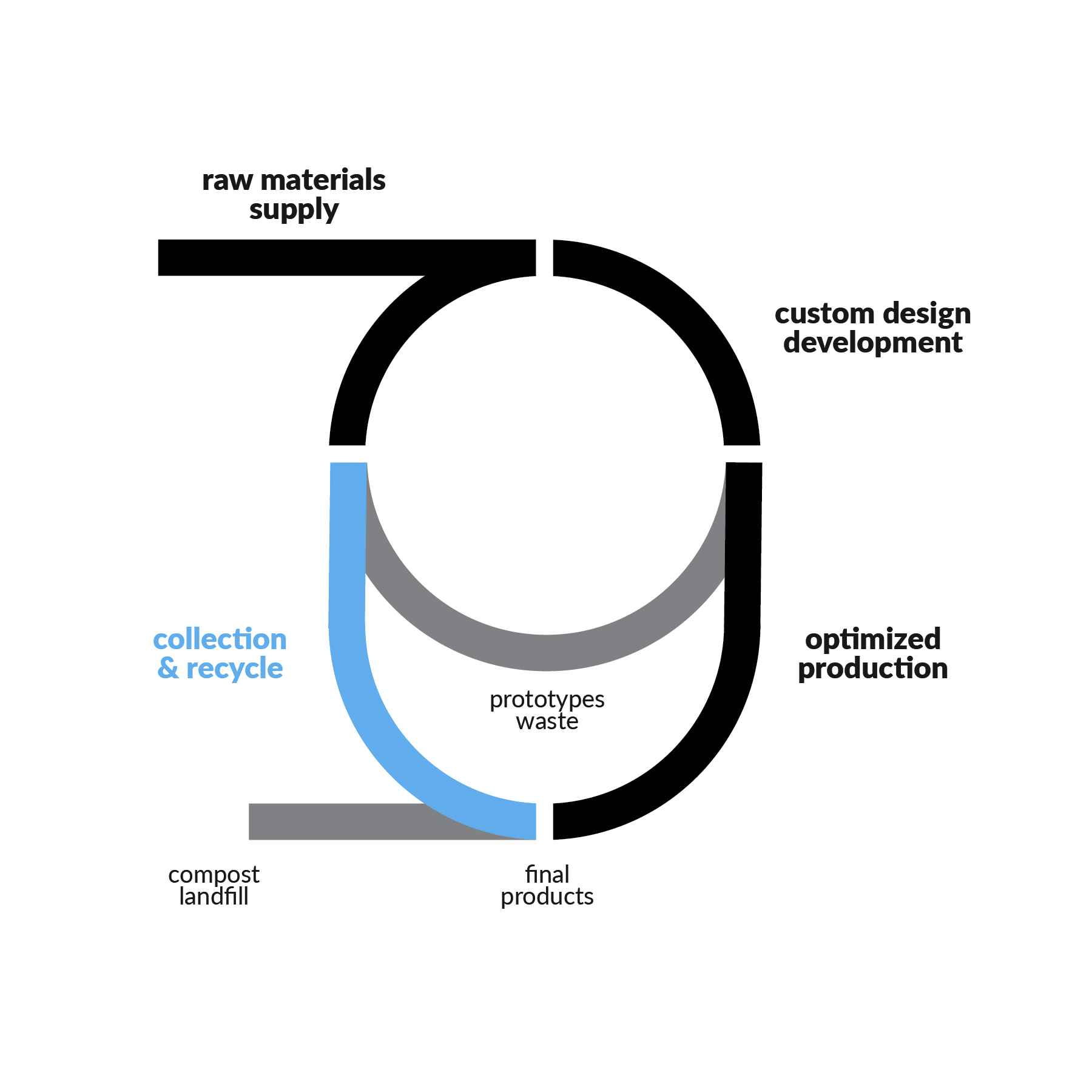 Circular Economy Infographic, Caracol-AM